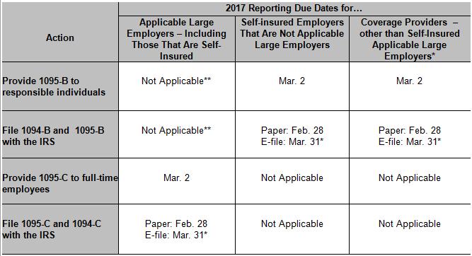Aca Alerts Affordable Care Act Deadlines Regulations